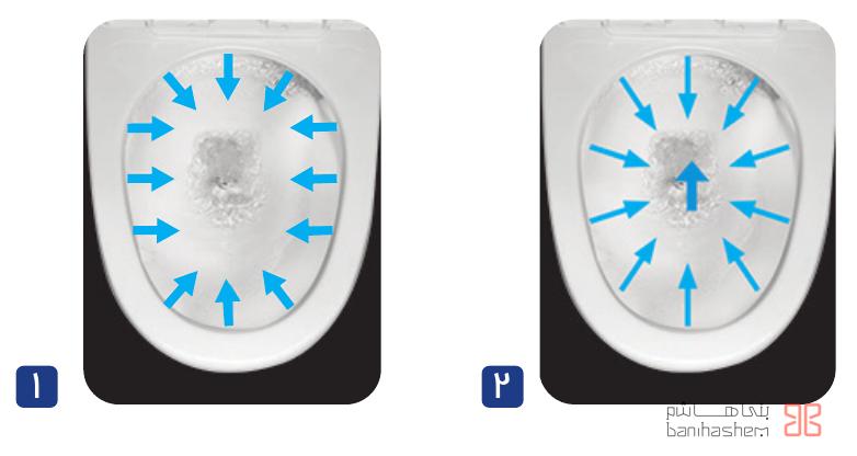 1. سیستم تخلیه آبشارى (Wash Down) - 2. سیستم تخلیه واترجت (Water jet)
