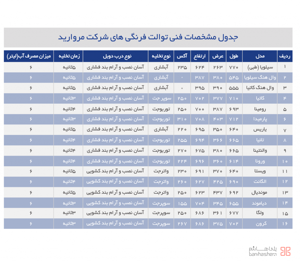 جدول مشخصات فنی توالت فرنگیهای شرکت مروارید